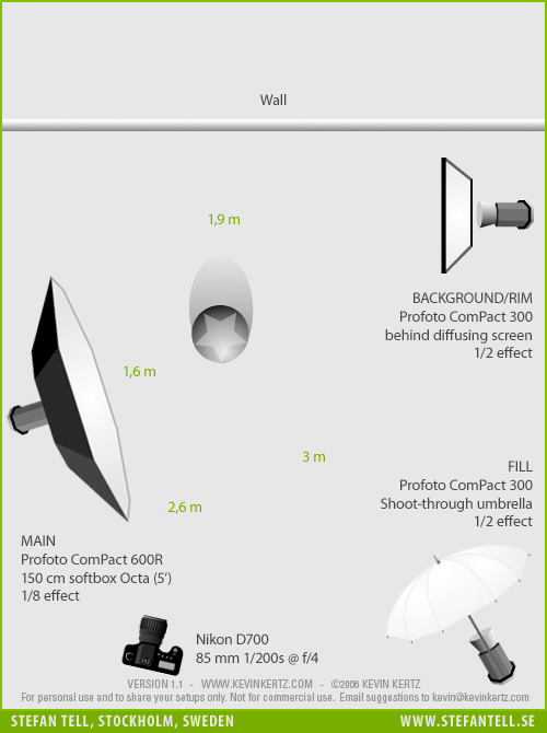 Studio lighting setup diagram for business portraits on location, Swedish real estate broker company