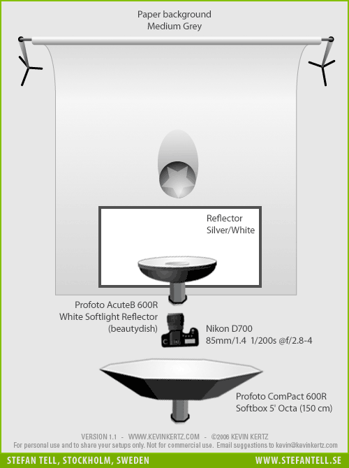 Portrait Lighting Setup Diagram - Clamshell with Beautydish, Profoto Octa and a reflector