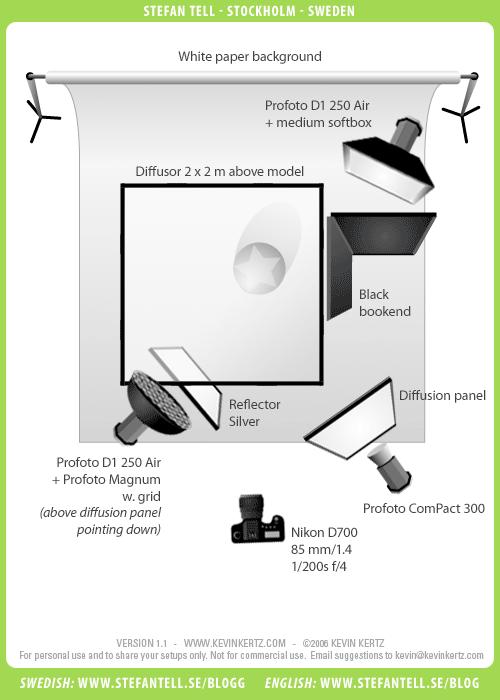 Lighting Setup Diagram - Flash Profoto Magnum plus Diffuser using three (3) lights