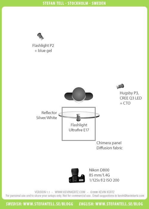 studio-lighting-diagram-led-flashlight-portrait