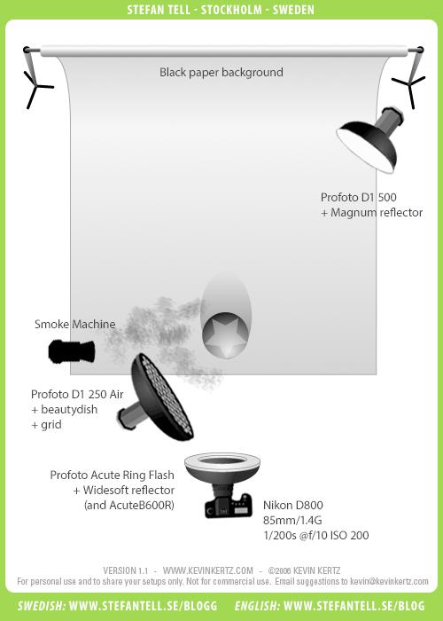 studio-lighting-setup-diagram-smoke-portrait-ringflash-profoto-beautydish-grid